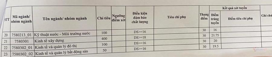Điểm chuẩn Trường ĐH Xây dựng cao nhất là 24,5