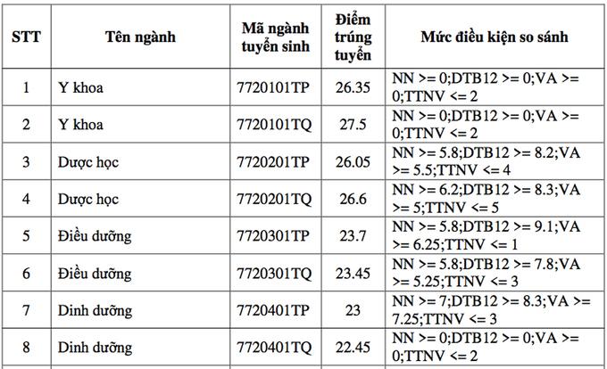 Trường ĐH Y khoa Phạm Ngọc Thạch lấy điểm chuẩn cao nhất 27,55