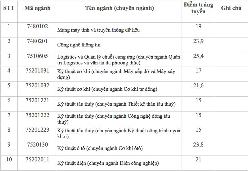Điểm chuẩn Trường ĐH Giao thông Vận tải TP.HCM 2020 cao nhất 25,4