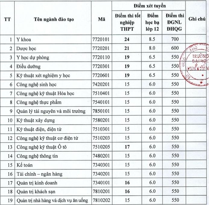 Điểm chuẩn Trường ĐH Nguyễn Tất Thành, ĐH Hồng Bàng năm 2020