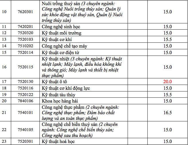 Trường ĐH Nha Trang công bố điểm chuẩn năm 2020