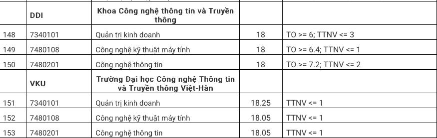 Điểm chuẩn vào Đại học Đà Nẵng năm 2020