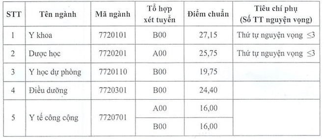 Trường ĐH Y Dược Thái Bình lấy điểm chuẩn cao nhất là 27,15