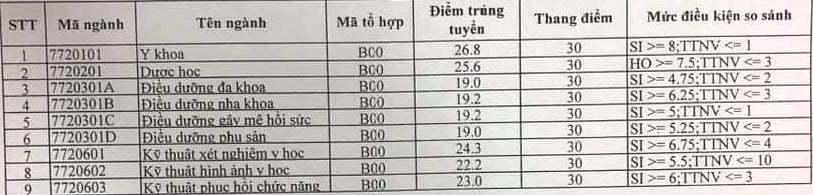Điểm chuẩn ĐH Kỹ thuật Y Dược Đà Nẵng cao nhất 26,8
