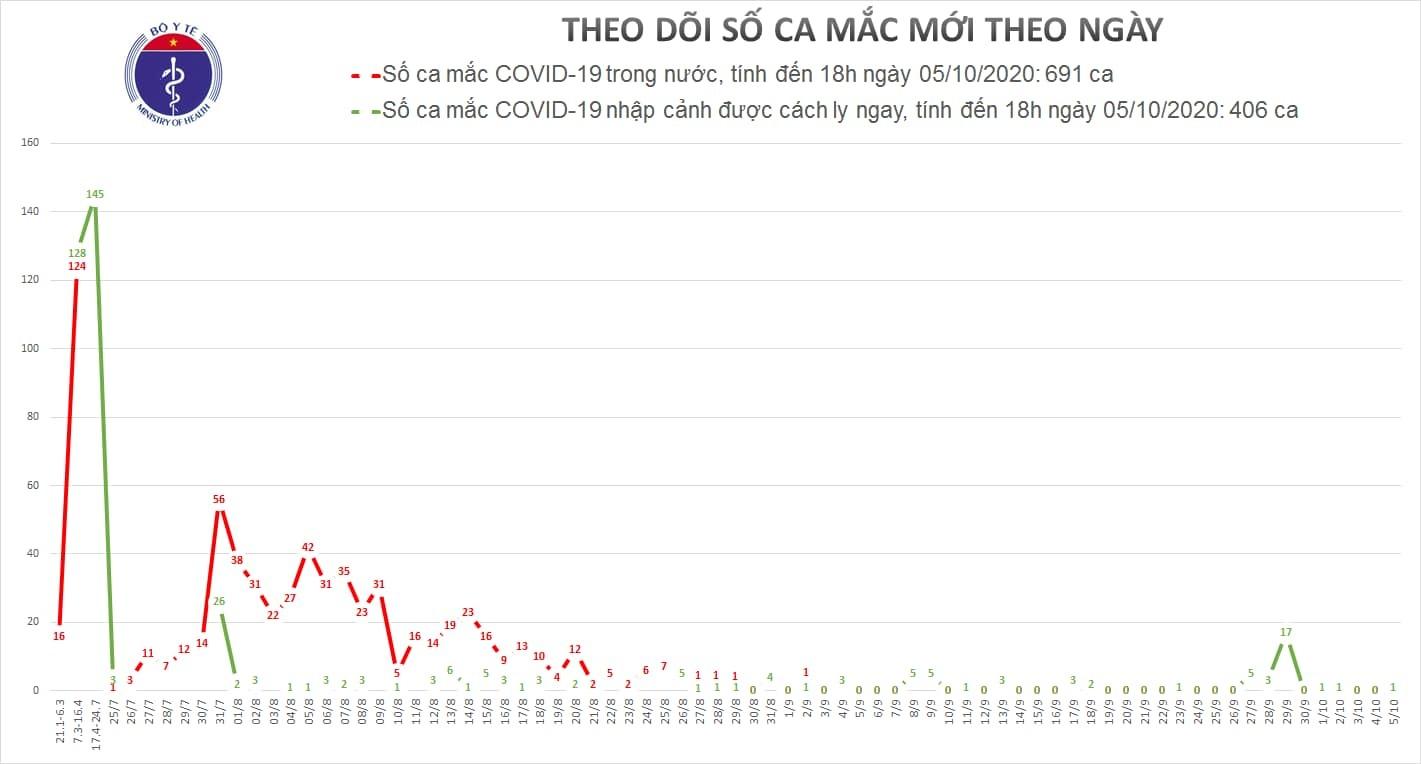 Thêm 1 ca Covid-19, cả nước có 1.097 người mắc