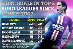 Thống kê ghi bàn cực đỉnh Cavani khiến fan MU phát sốt