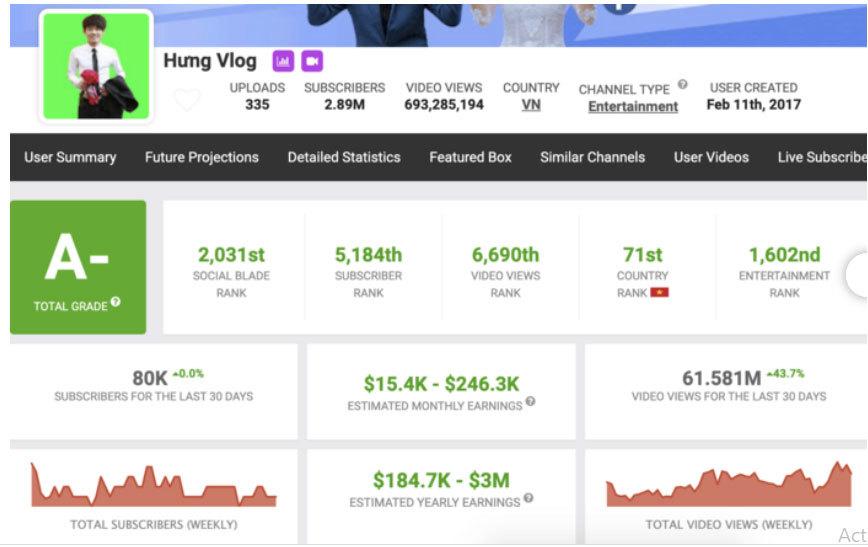 Gia đình Bà Tân Vlog kiếm hàng trăm triệu mỗi tháng từ kênh YouTube