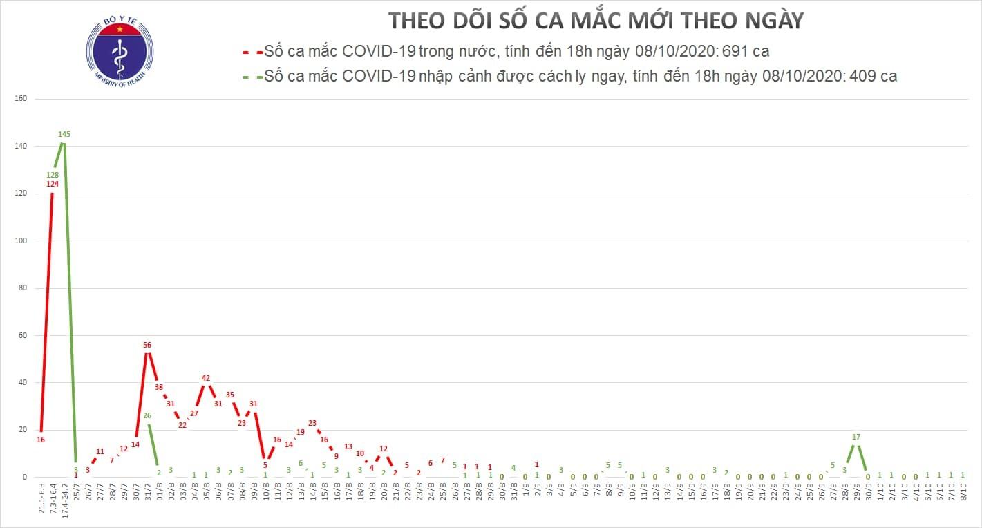 Việt Nam ghi nhận thêm 1 ca Covid-19, cả nước có 1.100 ca mắc