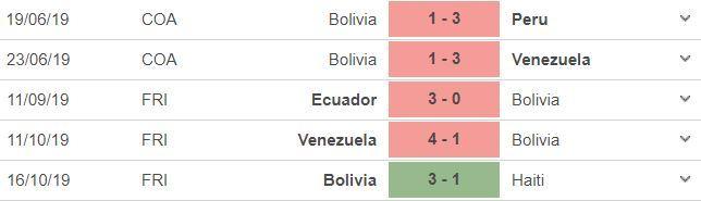 Nhận định Brazil vs Bolivia: Chờ mưa bàn thắng