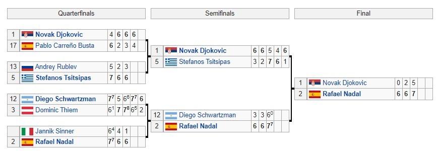 Kết quả đơn nam Roland Garros 2020