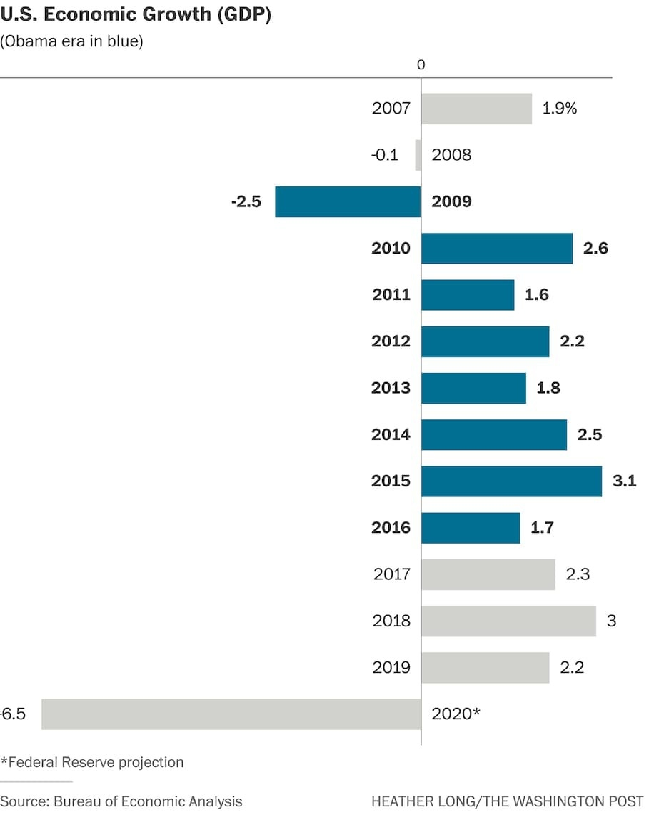 Nền kinh tế Mỹ dưới thời ông Obama và Tổng thống Trump
