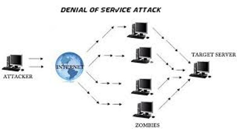 Chuyên gia bày cánh để tránh bị ảnh hưởng bởi những cuộc tấn công DDoS và CC