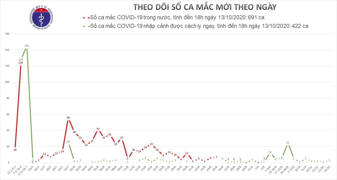 Việt Nam ghi nhận 3 ca Covid-19 mới