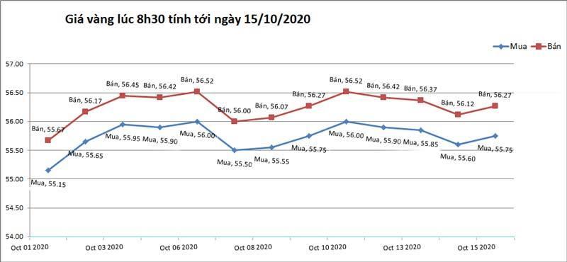 Biểu đồ giá vàng từ 01/10 đến 15/10/2020