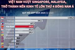 Việt Nam vượt Singapore, Malaysia thành nền kinh tế lớn thứ 4 Đông Nam Á