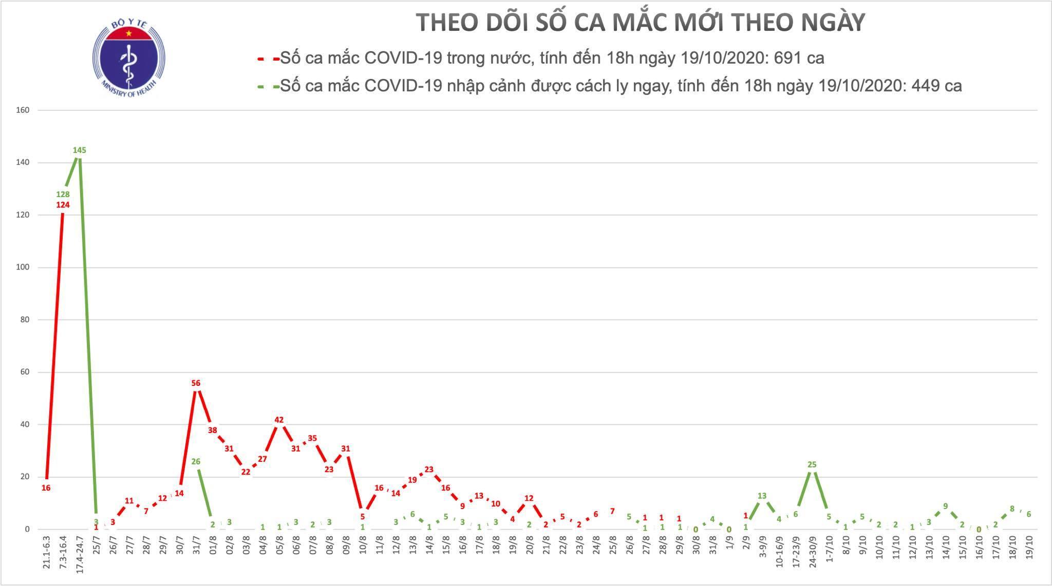 Việt Nam ghi nhận 6 ca Covid-19 mới