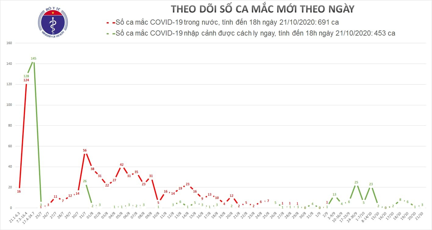 Việt Nam phát hiện 3 ca Covid-19 mới
