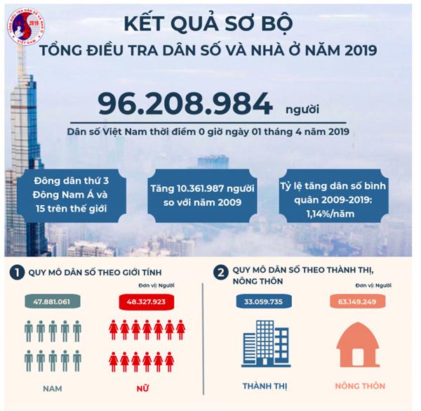 8 mục tiêu chiến lược dân số Việt Nam 10 năm tới