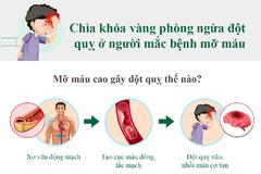 Chìa khóa phòng ngừa đột quỵ ở người mỡ máu cao