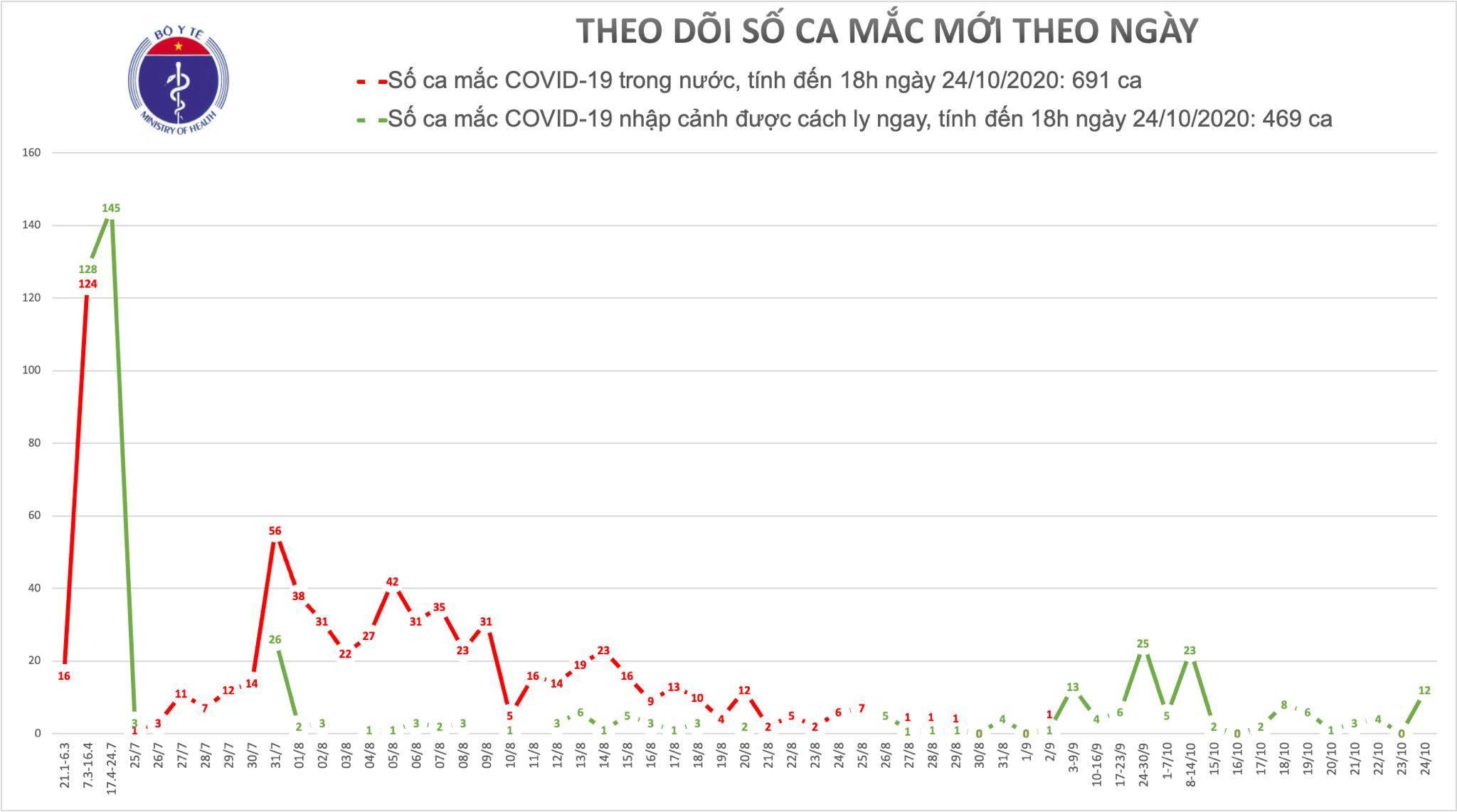 Việt Nam ghi nhận thêm 12 ca mắc Covid-19