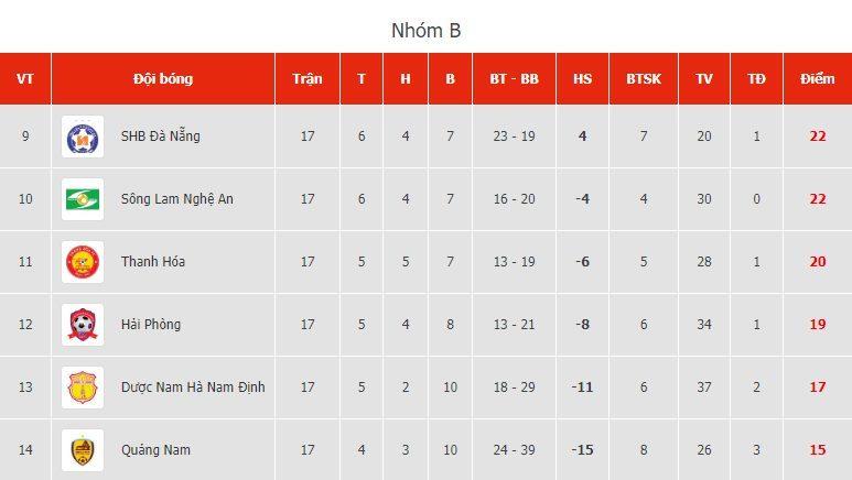 V-League sắp hạ màn: Nam Định và Quảng Nam tranh vé trụ hạng