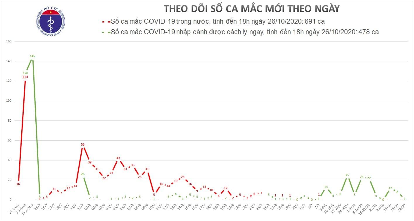 Việt Nam đã ghi nhận 1169 ca mắc Covid-19, cách ly 15.000 người