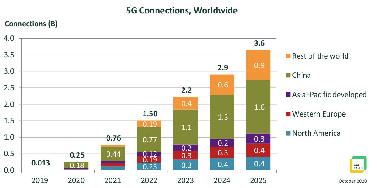 Kết nối 5G toàn cầu sẽ đạt 3,6 tỷ vào năm 2025