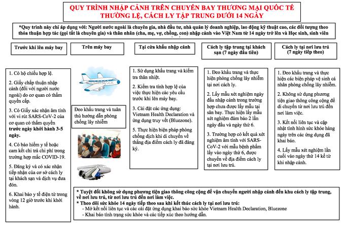 Quy trình cách ly, giá xét nghiệm Covid-19 mới nhất khi mở lại đường bay