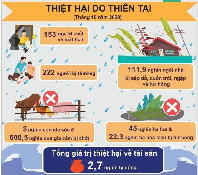 153 người chết, thiệt hại 2,7 nghìn tỷ đồng do mưa lũ trong tháng mười