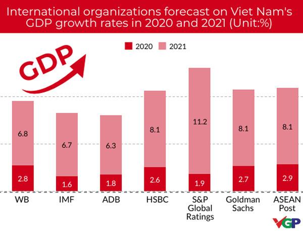 Int'l organizations upbeat about Vietnam's economic prospects