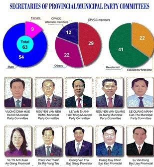 Overview of 63 Municipal/Provincial Party Secretaries