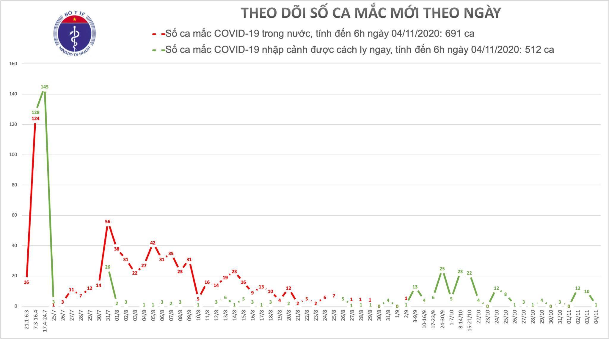 Nam chuyên gia Israel là bệnh nhân 1203 mắc Covid-19 tại Việt Nam