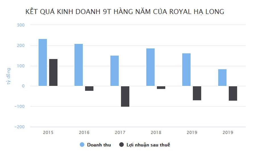 Ông chủ casino lớn nhất Quảng Ninh lỗ thêm chục tỷ
