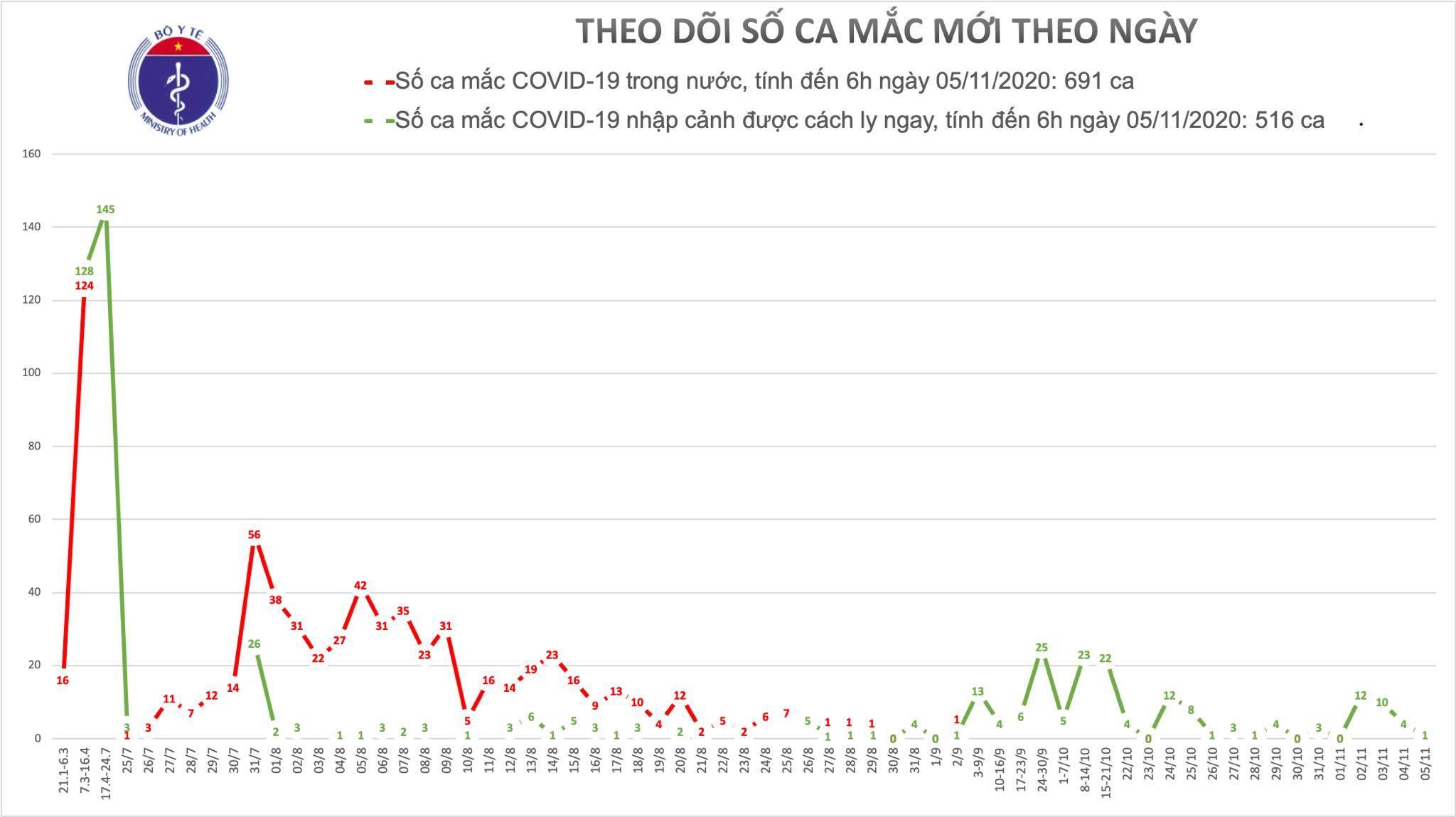Thêm 1 người mắc Covid-19, Việt Nam đã có 1207 ca