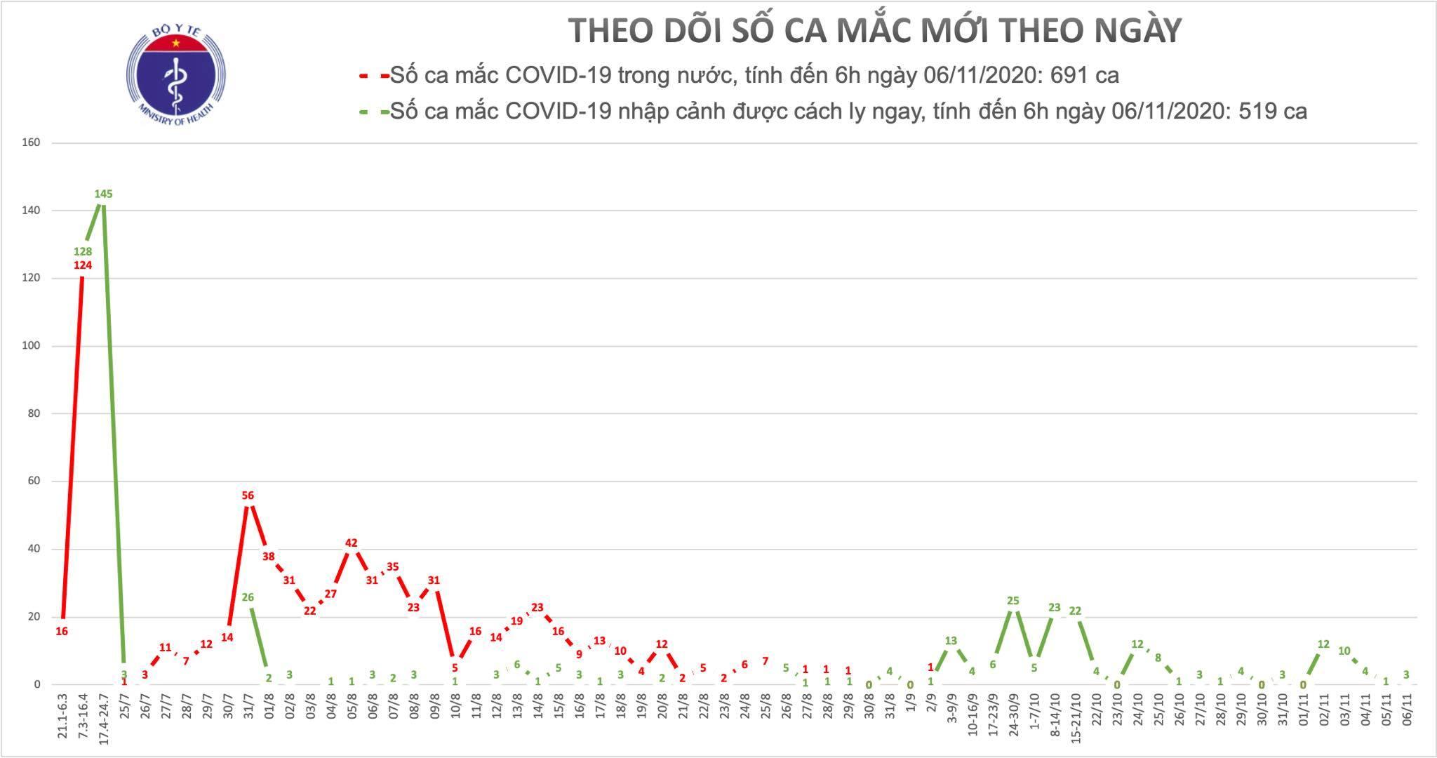 Thêm 3 ca Covid-19, cả nước có 1210 người mắc