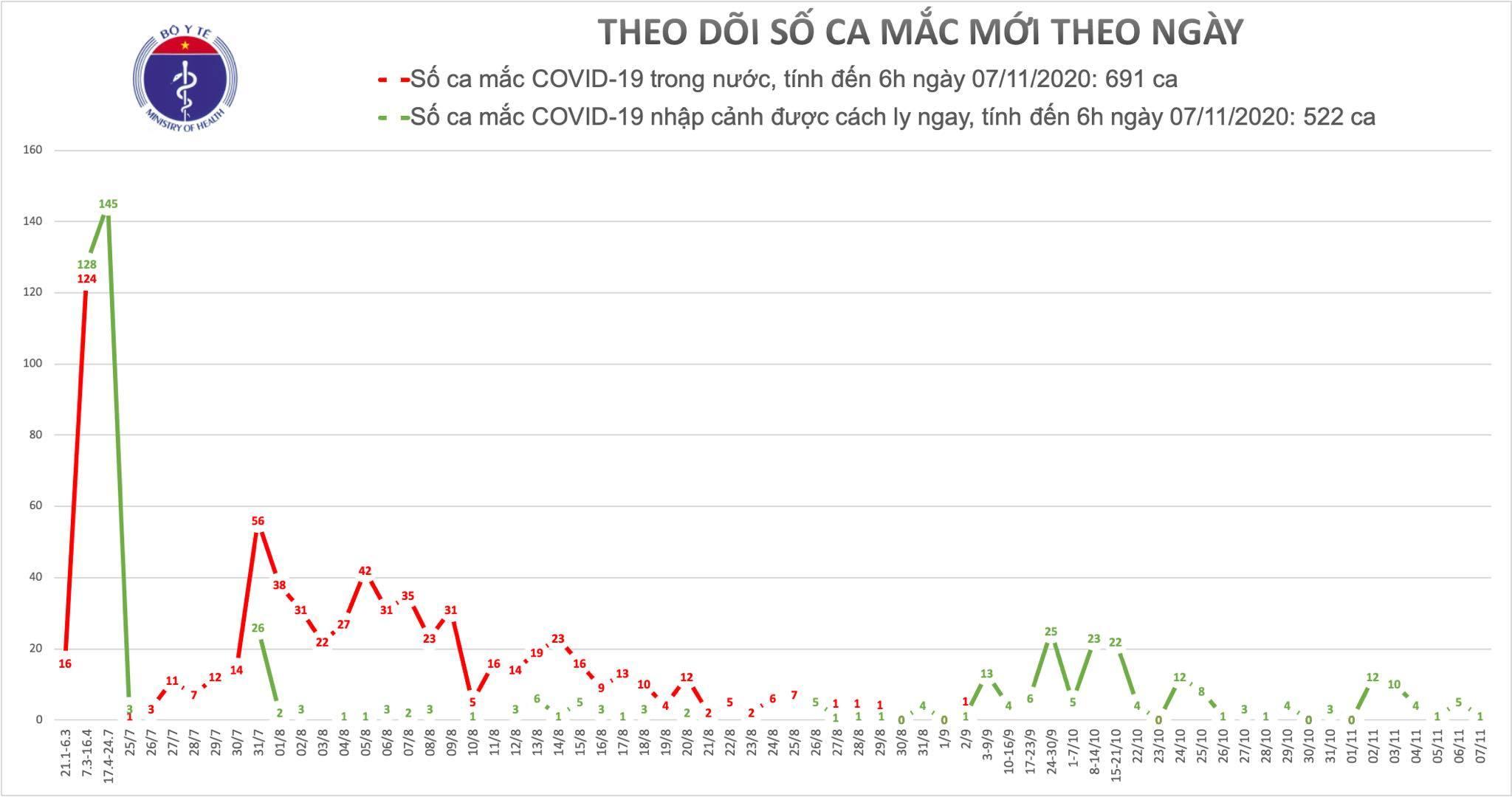 Việt Nam ghi nhận thêm 1 ca Covid-19 khi cách ly 17 ngày