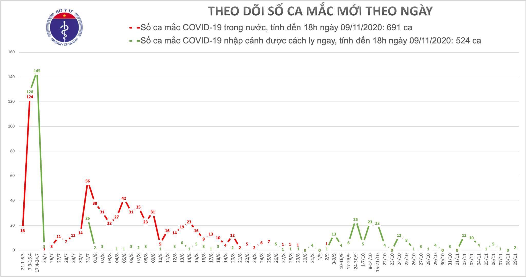 2 thanh niên mắc Covid-19, Việt Nam đã có 1215 ca