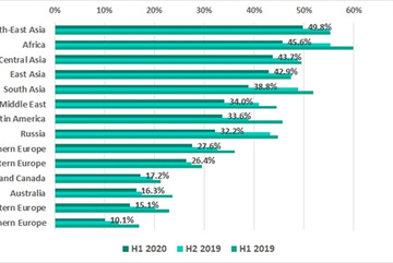 Consumers in Asia-Pacific to benefit most from industry 4.0