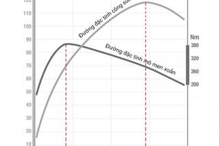 Công suất và mô-men xoắn trên ô tô, thông số nào quan trọng hơn?