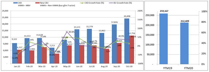 """Tháng 10 """"rực rỡ"""" doanh số của nhiều hãng xe"""