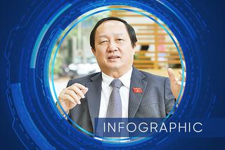 Ông Huỳnh Thành Đạt làm Bộ trưởng Khoa học và Công nghệ