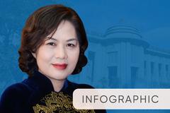 Bà Nguyễn Thị Hồng làm Thống đốc Ngân hàng Nhà nước