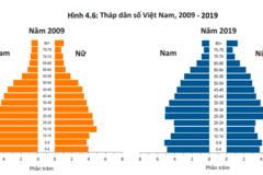 Chuyên gia cảnh báo, Việt Nam chỉ còn 18 năm dân số vàng