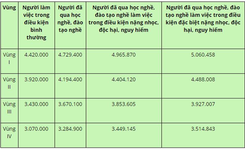 Mức lương tháng đóng BHXH bắt buộc năm 2021 với người lao động