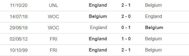Nhận định Bỉ vs Anh: 'Quỷ đỏ' lập uy