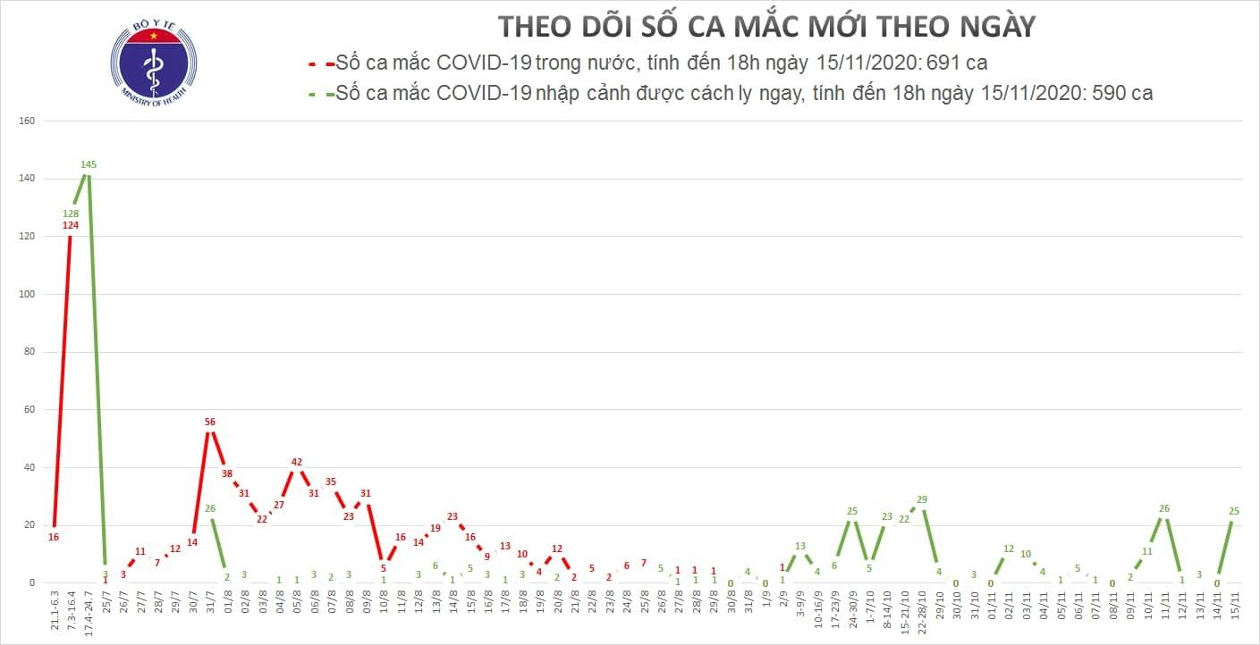 Việt Nam ghi nhận 16 ca mắc Covid-19 mới