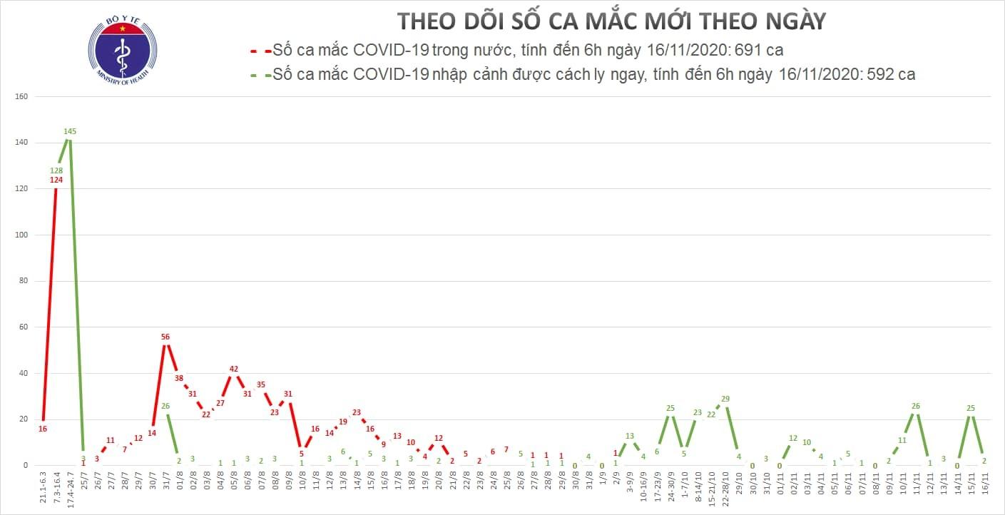 Việt Nam ghi nhận thêm 2 ca Covid-19