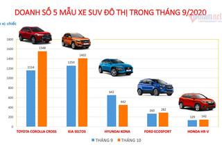 SUV đô thị: Toyota Corolla Cross vượt Kia Seltos