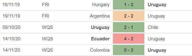 Nhận định Uruguay vs Brazil: Rực lửa tấn công