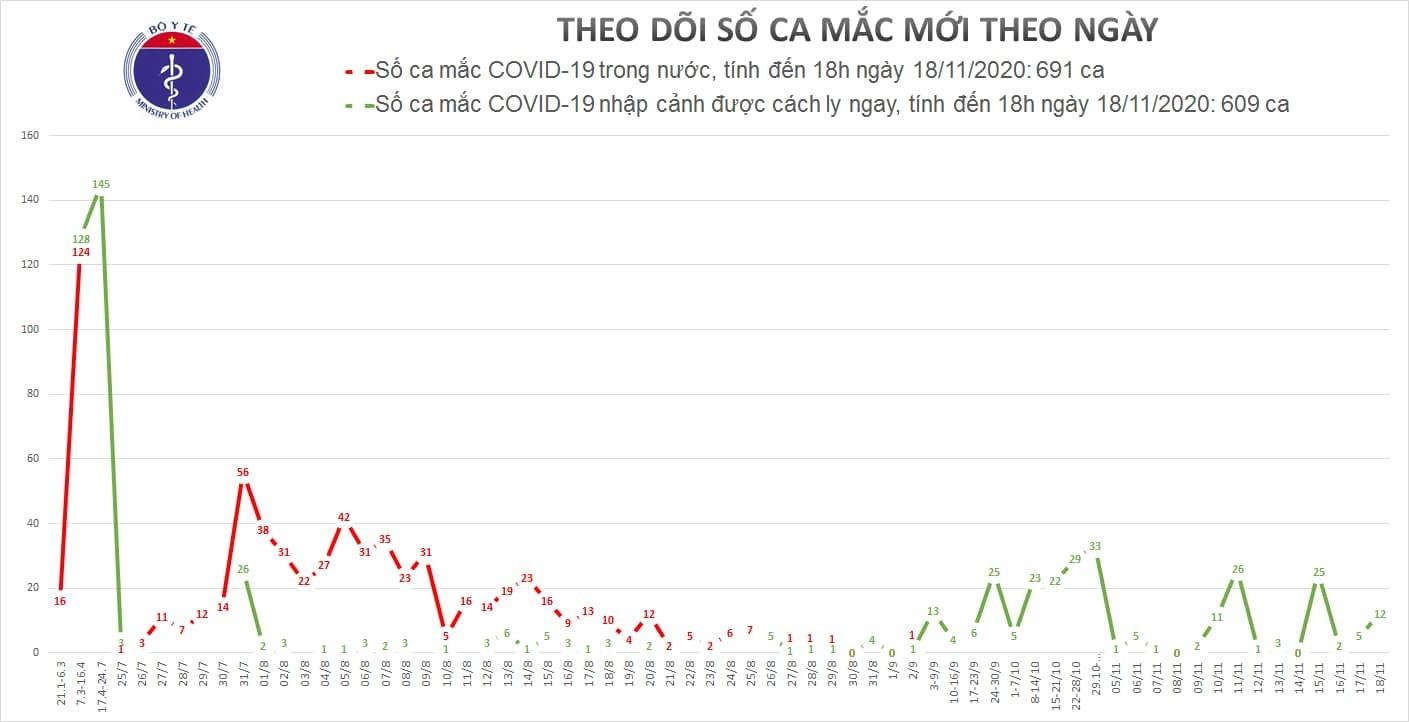 Ghi nhận 12 ca Covid-19 mới, cả nước có 1300 ca mắc